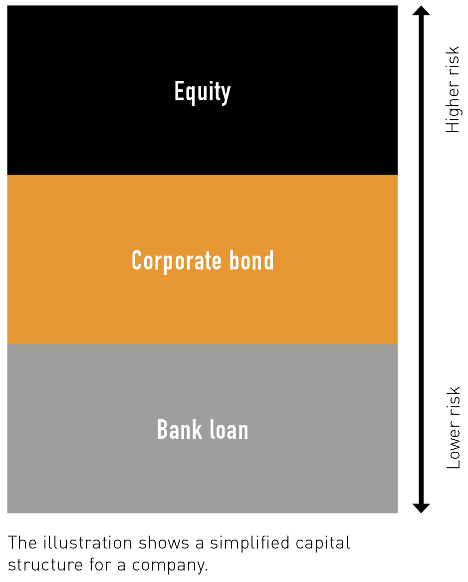 corporate bond Simplified capital structure for a company.